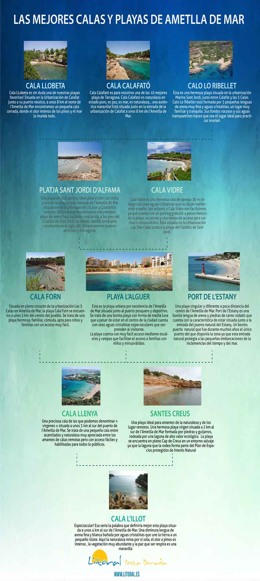 guia de las mejores playas de ametlla de mar